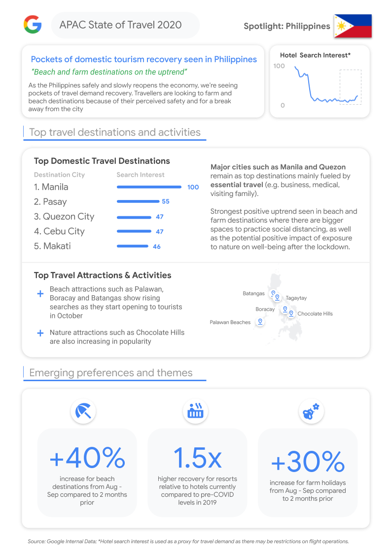 Google's travel recovery itinerary: How Philippine travel marketers can bounce back from the pandemic