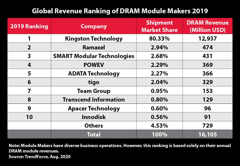 Kingston technology top DRAM Module Supplier in 2019
