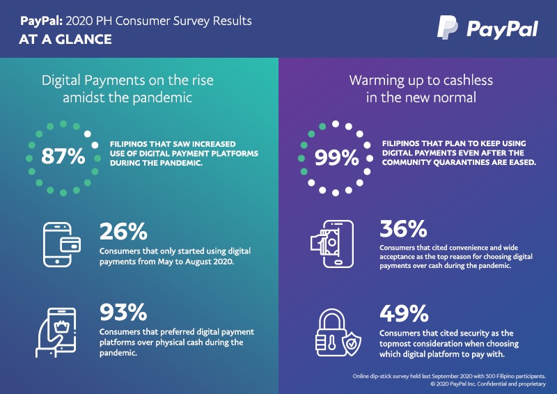 New survey reveals that online consumers prefer cashless in the new normal with 87% of Filipinos who were polled showed increase use of digital payments during pandemic - PayPal