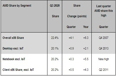 Mercury Research Q3'20 x86 Share Report - AMD increases share yet again