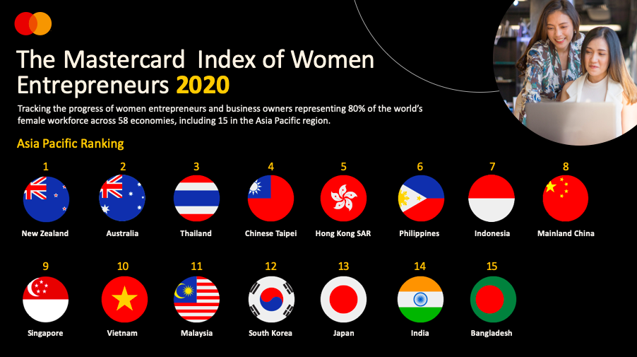Mastercard Index of Women Entrepreneurs: COVID-19 crisis could set-back a generation of women in business