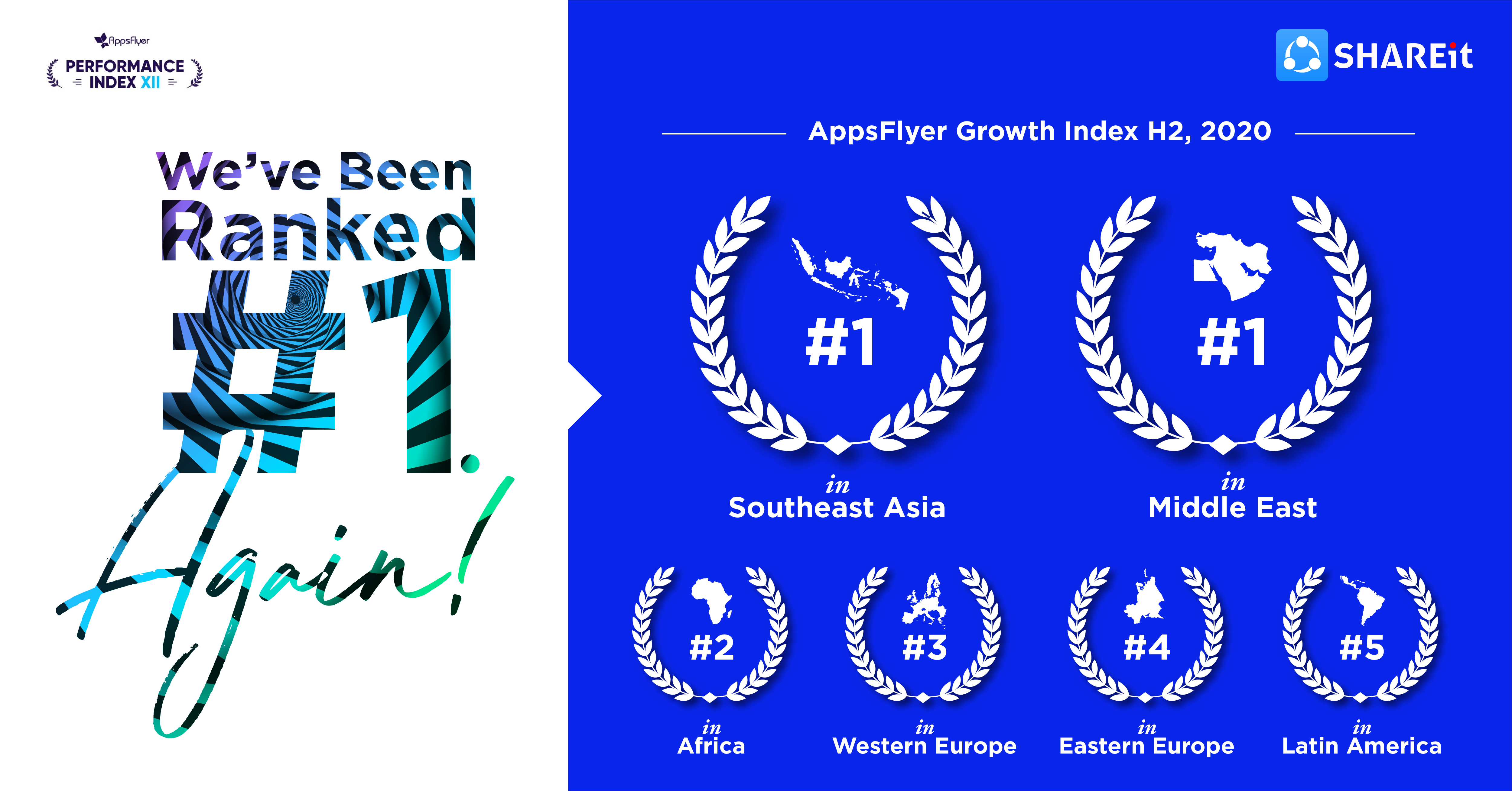 SHAREit tops and amongst the fastest-growing media publishers in Southeast Asia and the Middle East in H2 2020