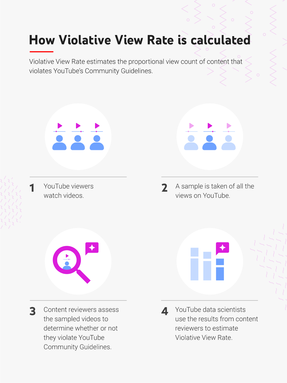 YouTube adds Violative View Rate metric to further build transparency and content accountability