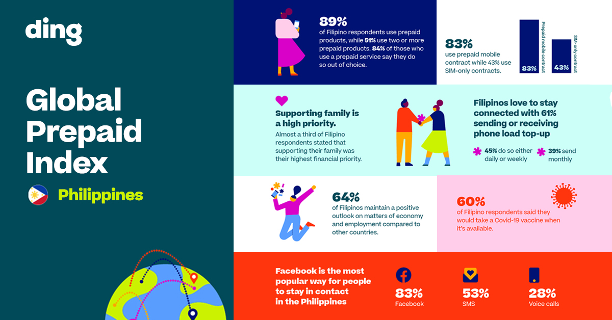 Global survey reveals that Filipinos put family first in financial decision-making