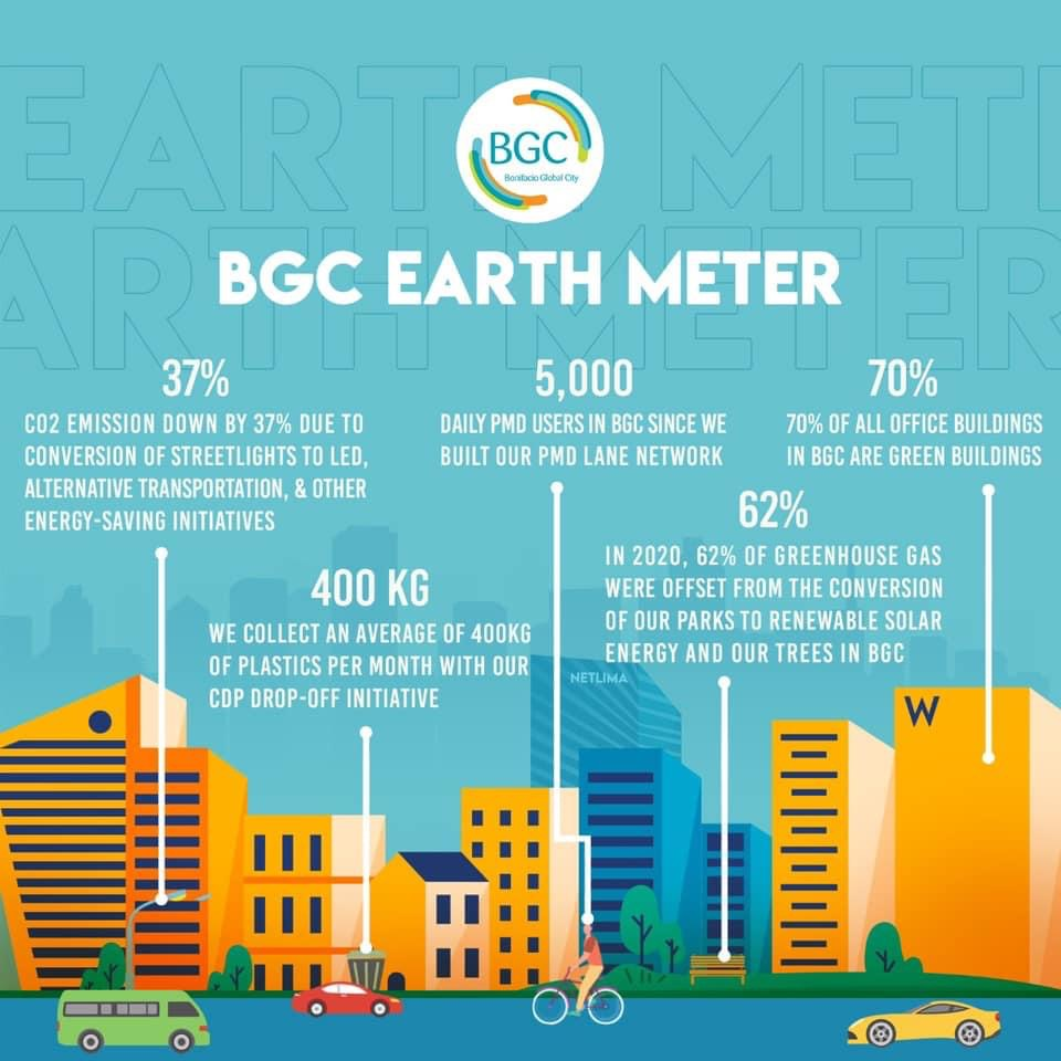 BGC's sustainability initiatives lead to a healthier city